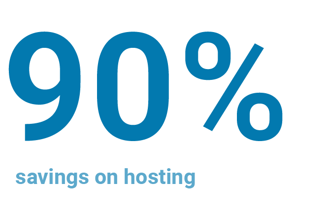 average 90% savings on hosting platform and infrastructure setup