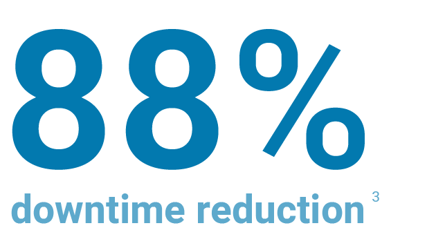 88% downtime reduction