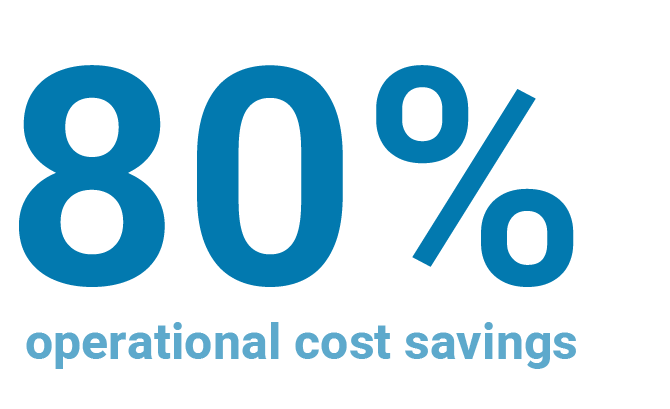 up to 80% operational cost savings