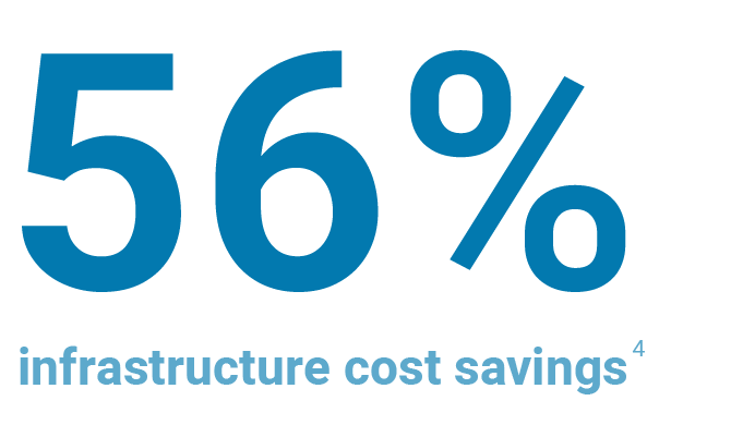 56% infrastructure cost savings